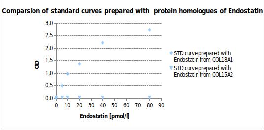 Endostatin ELISA protein homologue standard curves