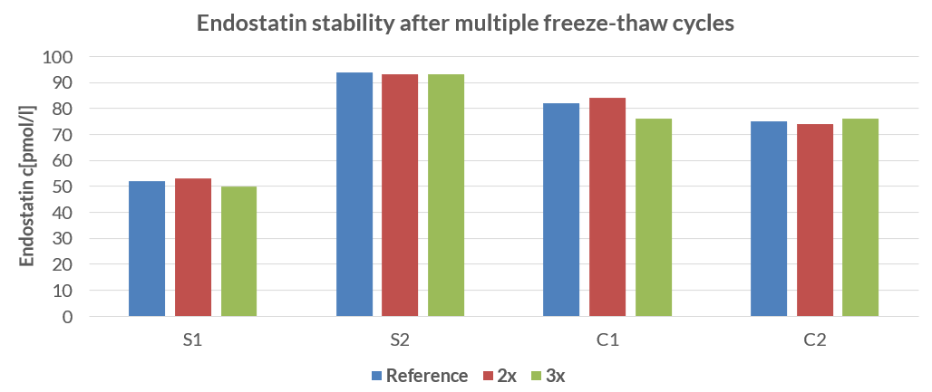 freeze-thaw stability of human Endostatin ELISA