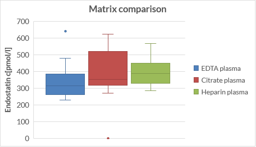 Endostatin ELISA matrix comparison