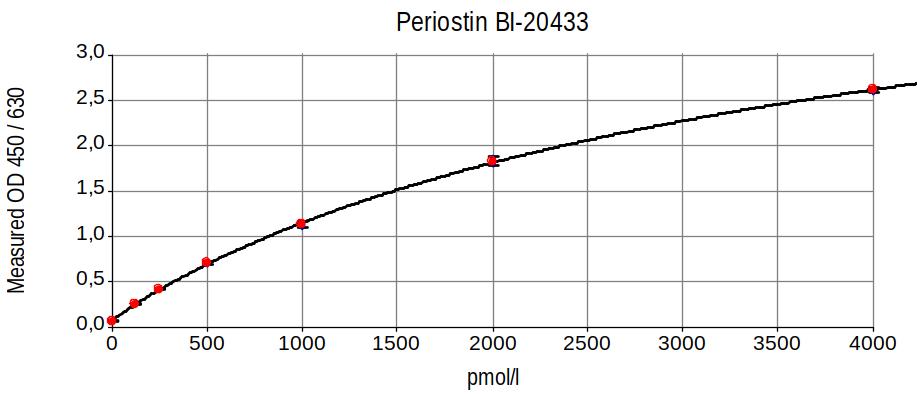 Human Periostin ELISA kit Typical standard curve