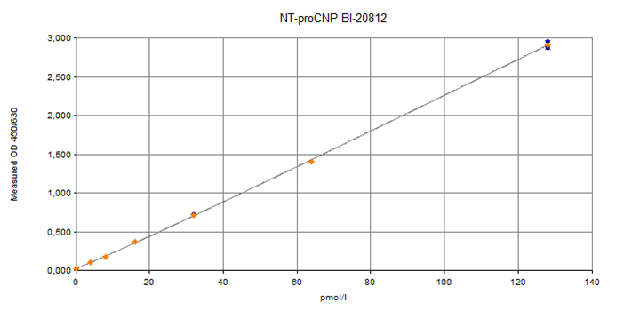 NT-proCNP ELISA Typical Standard Curve