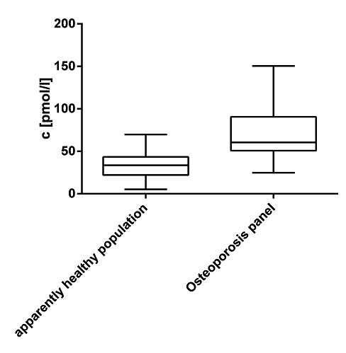DKK-1 Values in an Osteoporosis Panel