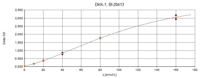 DKK-1 ELISA Typical Standard Curve