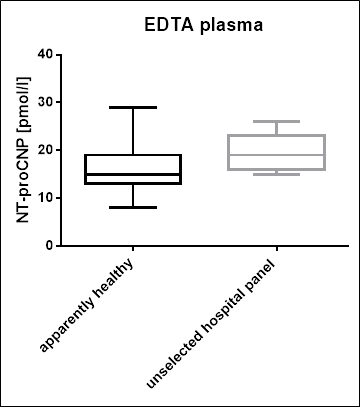 NT-proCNP Values in an Unselected Hospital Panel EDTA plasma