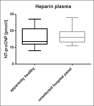 NT-proCNP Values in an Unselected Hospital Panel Heparin plasma