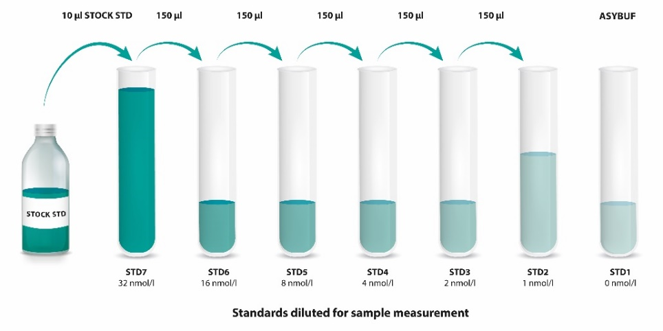 Mouse/Rat Endostatin ELISA Standards diluted for sample measurement