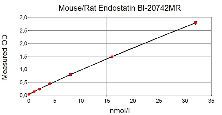 mouse/rat Endostatin ELISA Typical Standard Curve
