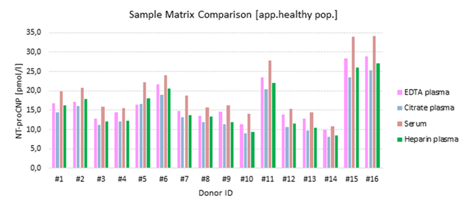 NT-proCNP Sample Matrix comparison