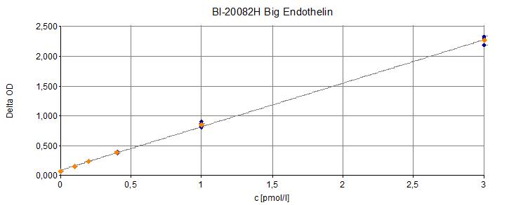 Big Endothelin-1 ELISA Typical Standard Curve