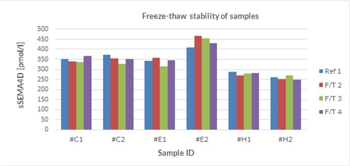 soluble Semaphorin 4D Sample Stability