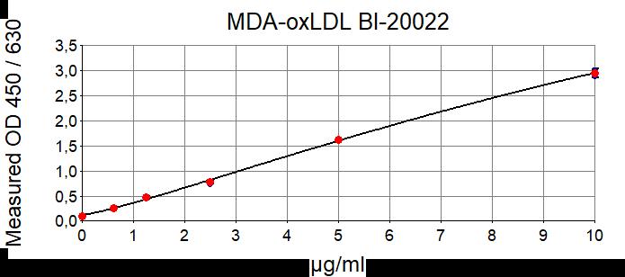 MDA oxLDL ELISA Kit Standard Curve