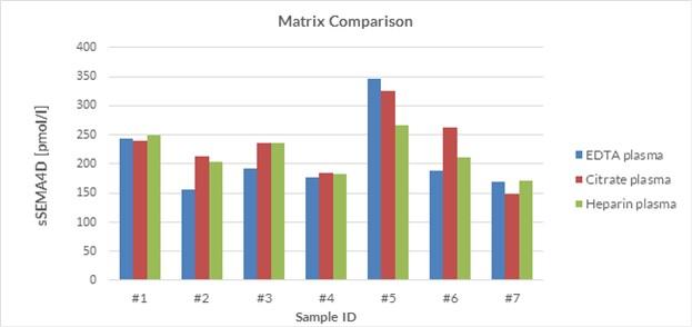 soluble Semaphorin 4D Matrix comparison