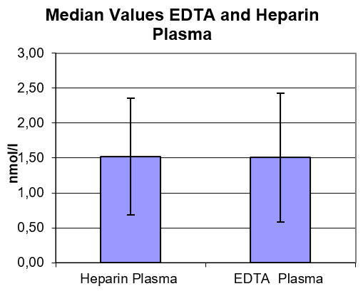 NT-proANP ELISA Matrix comparison