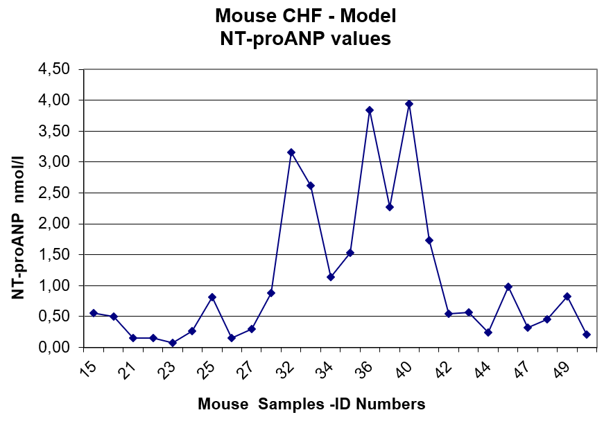 NT-proANP Values in Mouse Samples