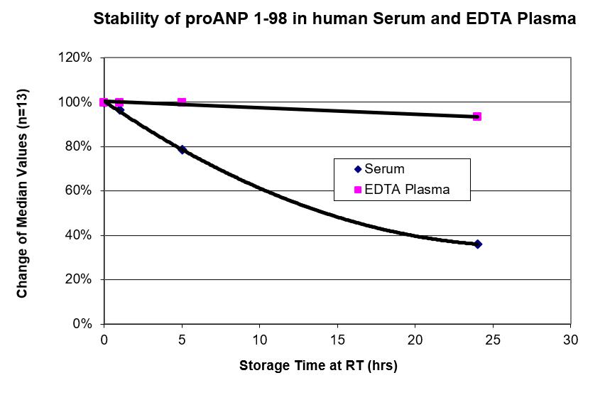 Short-Term Stability NT-proANP ELISA