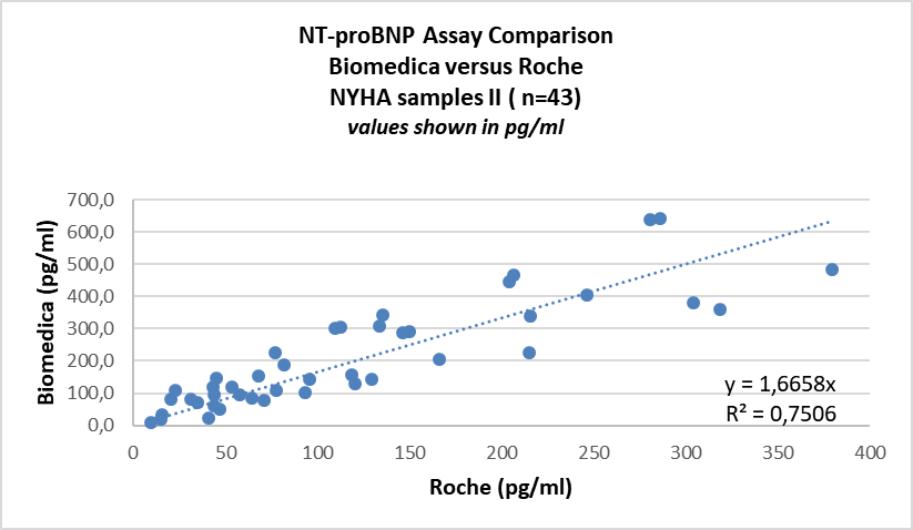 SK-1204 NT-proBNP ELISA Comparison with Roche in NYHA II patient samples