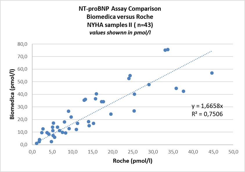 SK-1204 NT-proBNP ELISA Comparison with Roche in NYHA III patient samples