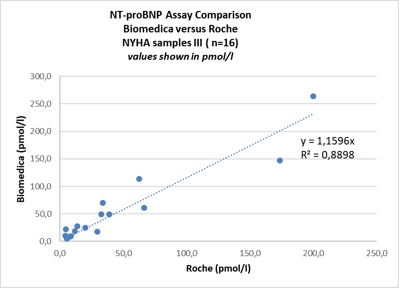 SK-1204 NT-proBNP ELISA Comparison with Roche in NYHA II-IV patient samples