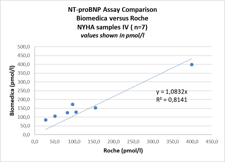 SK-1204 NT-proBNP ELISA Comparison with Roche in NYHA IV patient samples