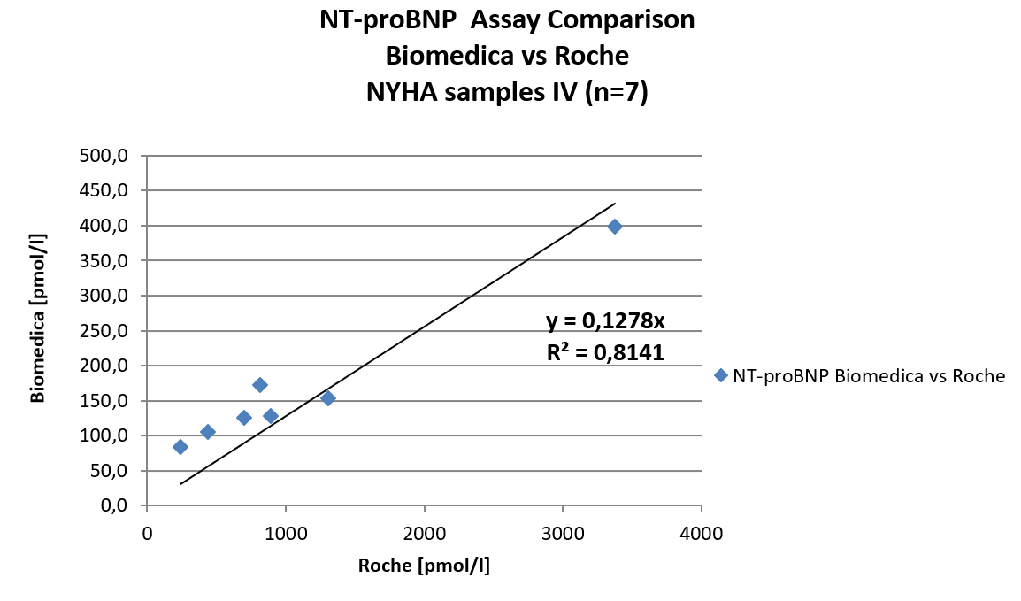 correlation between the NT-proBNP ELISA and the Roche Elecsys Assay