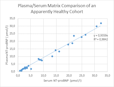 NT-proBNP ELISA Matrix comparison