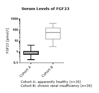 C-terminal FGF23 Values in Apparently Healthy Individuals and Patients with Chronic Kidney Disease Serum levels