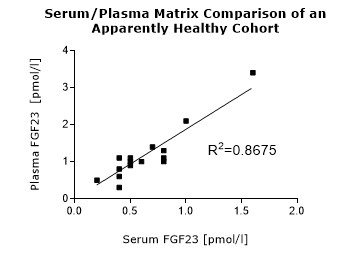 C-terminal FGF23 Serum/Plasma Matrix comparison