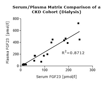 C-terminal FGF23 Serum/Plasma Matrix comparison CKD Cohort