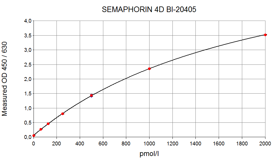soluble Semaphorin 4D ELISA Typical Standard Curve