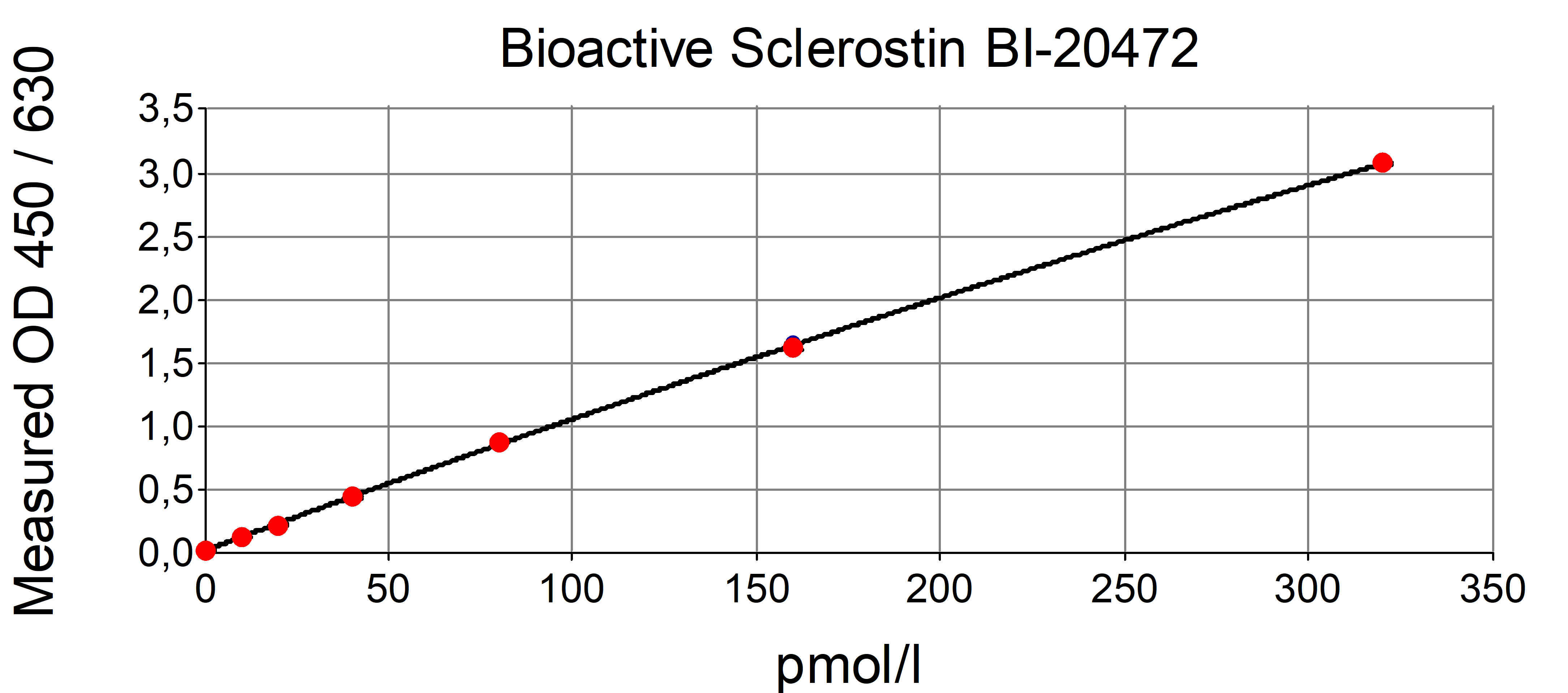 bioactive Sclerostin ELISA Typical standard curve