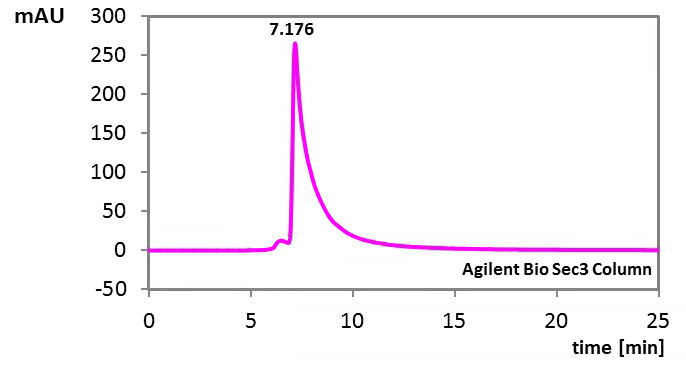 purity of capture antibody used in the bioactive Sclerostin ELISA