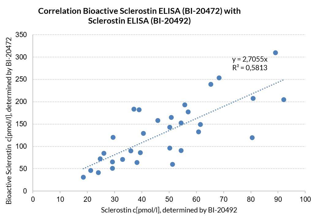 Correlation Bioactive Sclerostin ELISA with Sclerostin ELISA