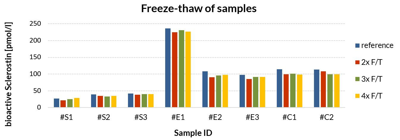 sample stability freeze-thaw of bioactive Sclerostin
