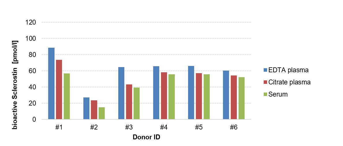 matrix comparison of bioactive Sclerostin sample concentrations