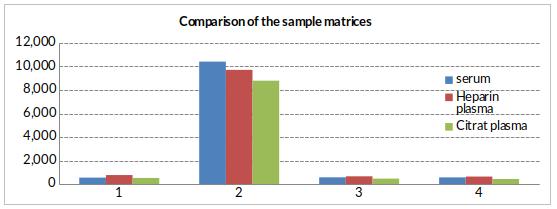 NT-proBNP Fragment Matrix Comparison