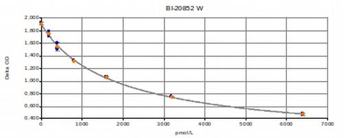 NT-proBNP test kit Typical Standard Curve