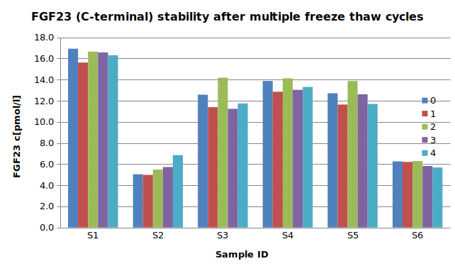 Freeze-thaw stability C-terminal FGF23