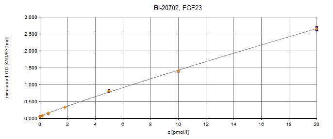 human C-terminal FGF23 ELISA kit Typical standard curve