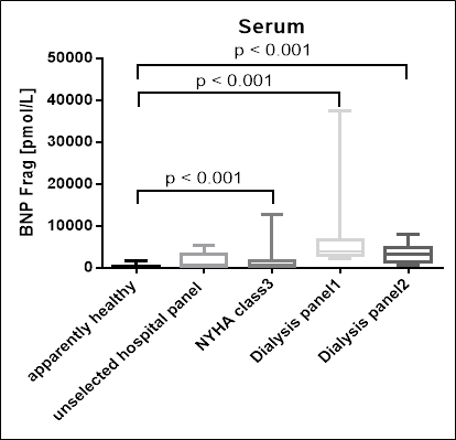 comparison of concentrations of BNP fragment in several patient panels