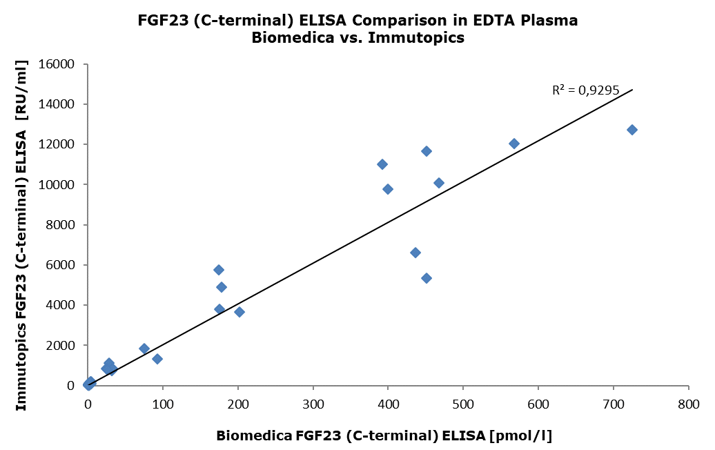 Comparison With Other C-terminal FGF23 ELISA Assays