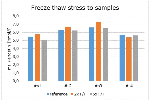 Freeze-Thaw Stability of Mouse Periostin ELISA