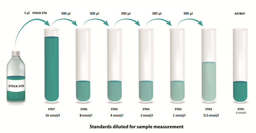 mouse periostin ELISA Standards diluted for sample measurement