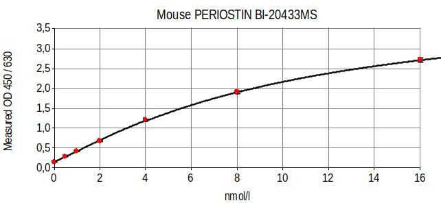 mouse Periostin ELISA typical standard curve
