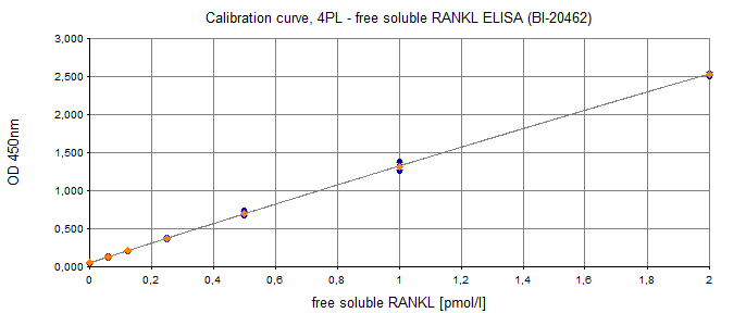 Human RANKL ELISA Typical Standard Curve