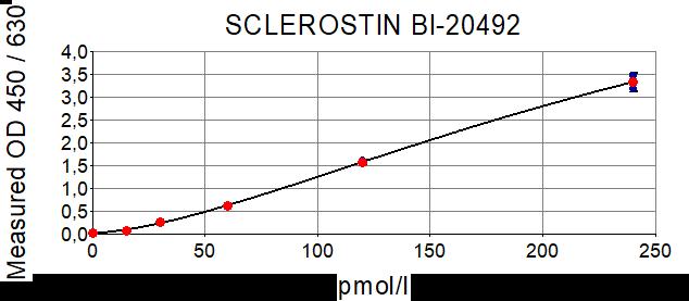 Sclerostin ELISA Typical Standard Curve