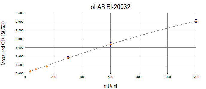 oLAB ELISA Typical Standard Curve
