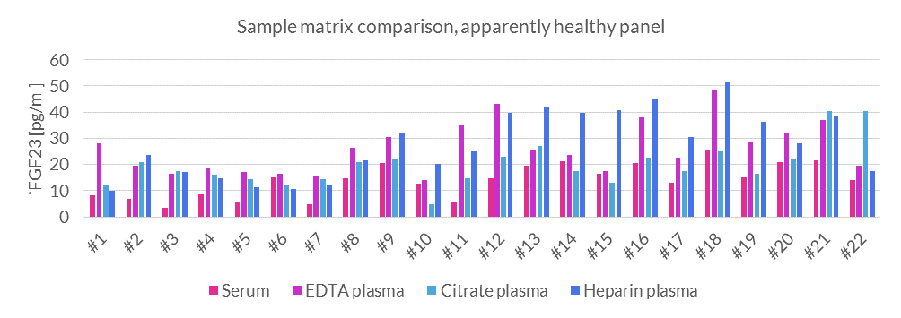 Human Intact FGF23 ELISA Matrix comparison