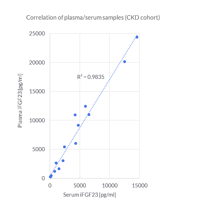 Correlation of intact FGF23 measurements in Serum and Plasma Samples