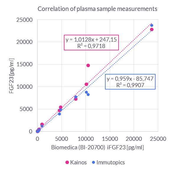 Comparison of Sample Concentratons in Different human intact FGF23 ELISA Kits