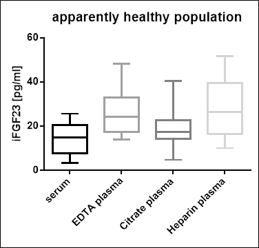 Intact FGF23 Values in Apparently Healthy Individuals